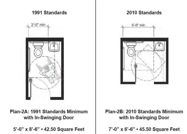 minimum size ada bathroom  Google Search  HOUSE etc  Restroom design Ada bathroom Bathroom