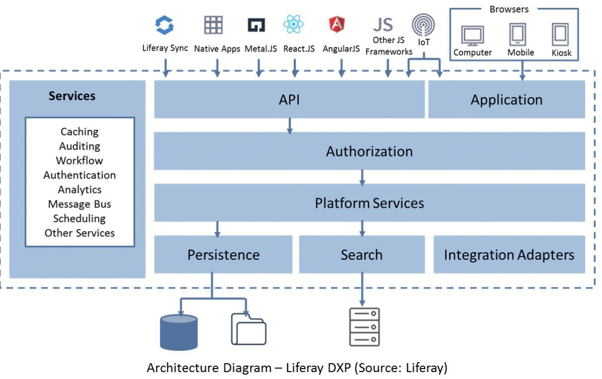 Pin By Dunn Solutions Group On Technologies Diagram Architecture - Software Architektur Cloud