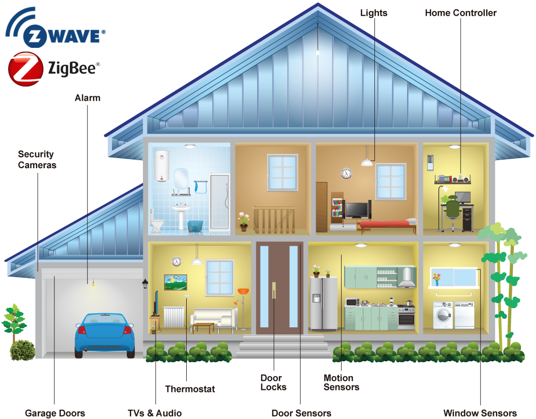 What Is Z-Wave And Zigbee?