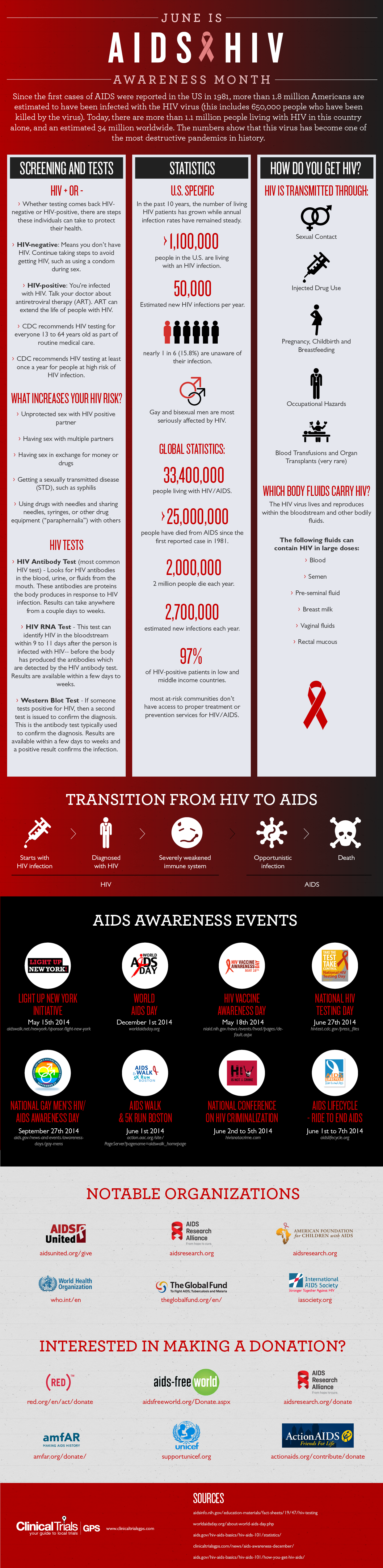 17 best ideas about aids statistics hiv facts aids 17 best ideas about aids statistics hiv facts aids disease and hiv aids facts