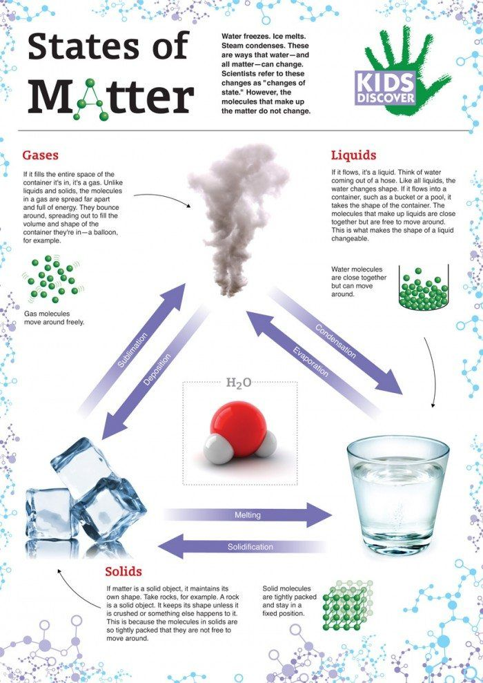 Free Printable States of Matter Infographic - Homeschool Giveaways