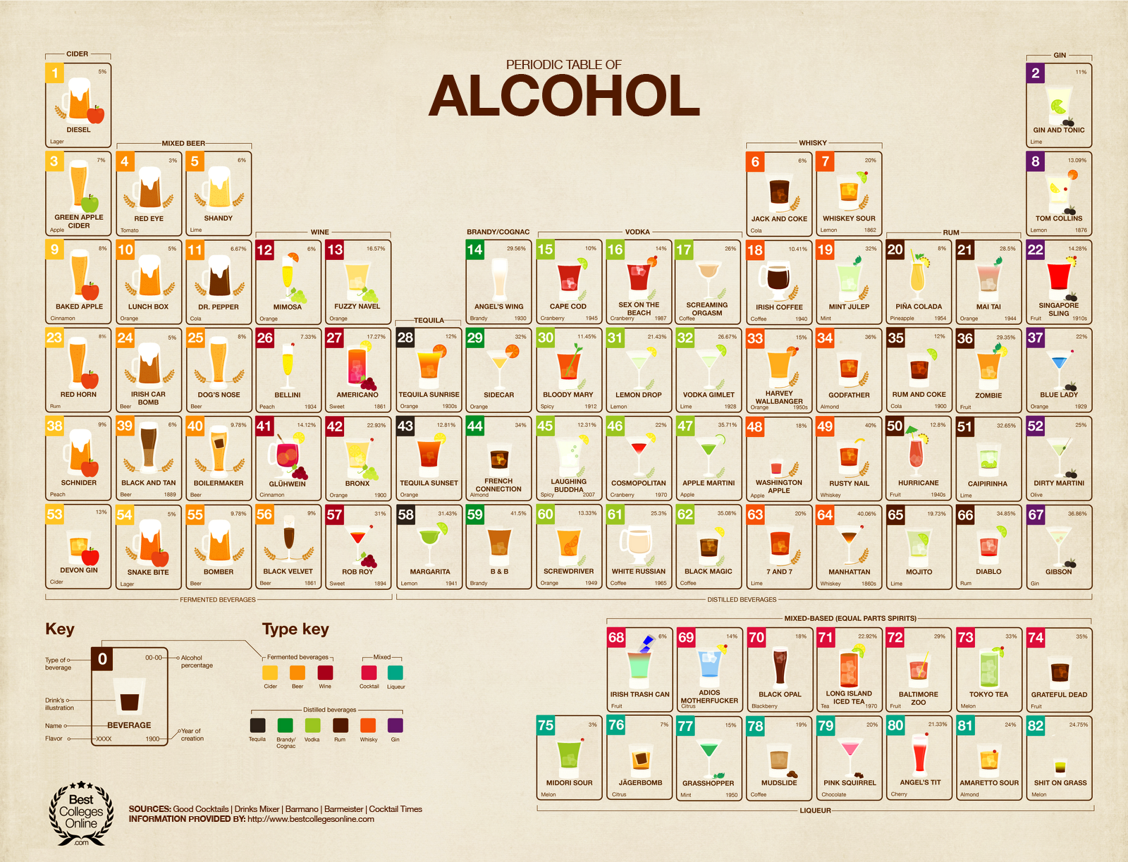 The best periodic table ever stuff to try pinterest periodic periodic table of alcohol52125c3245a7dg 16001223 from http yahoofooddrinking 101 for nerds 69899695891ml urtaz Gallery