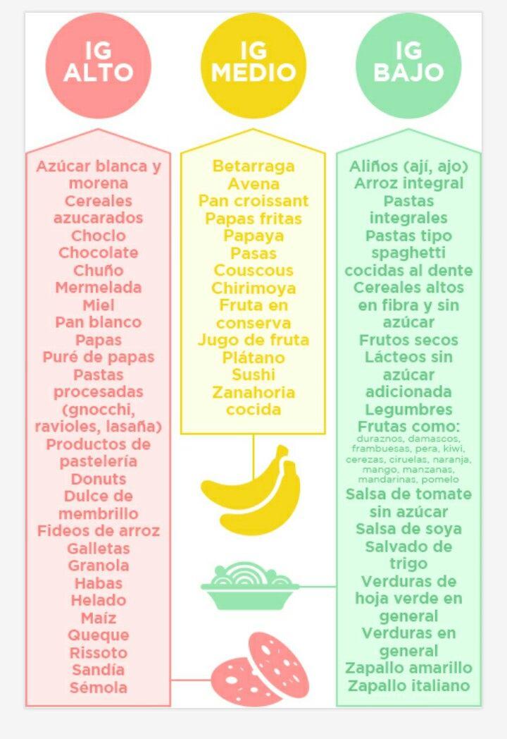 índice glucémico gráfico de alimentos diabetes