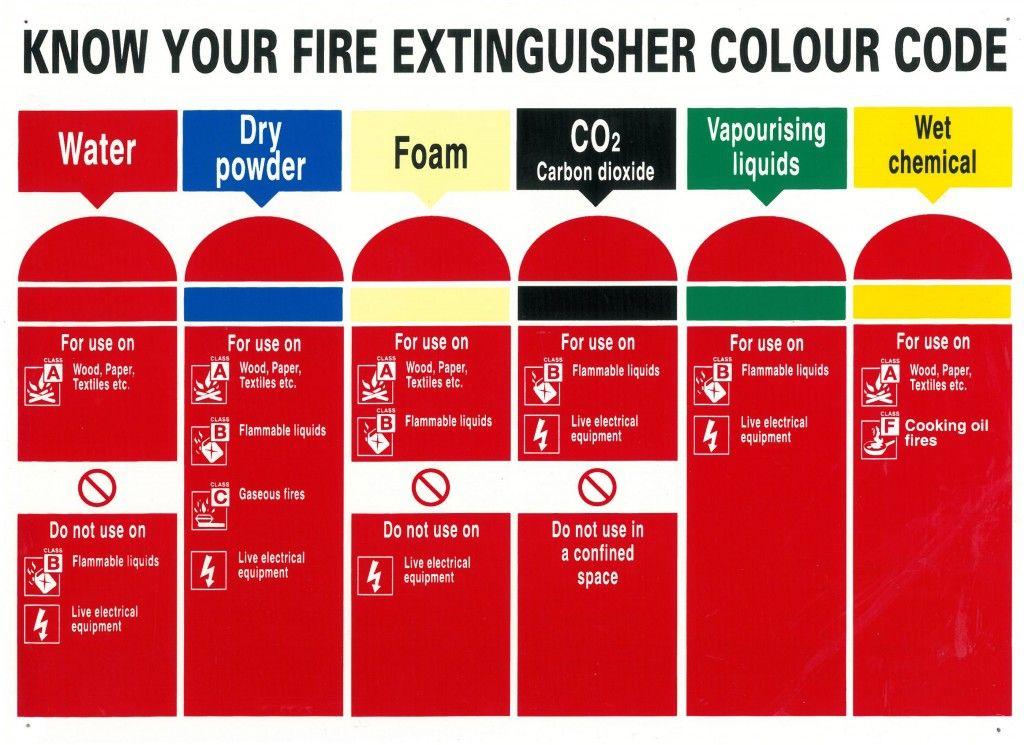 Know your fire extinguishers colour codes Cores