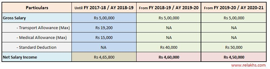 Rs 50000 Standard Deduction From Fy 2019 20 What Is The Impact On Your Taxable Income Standard Deduction Deduction Wealth Tax