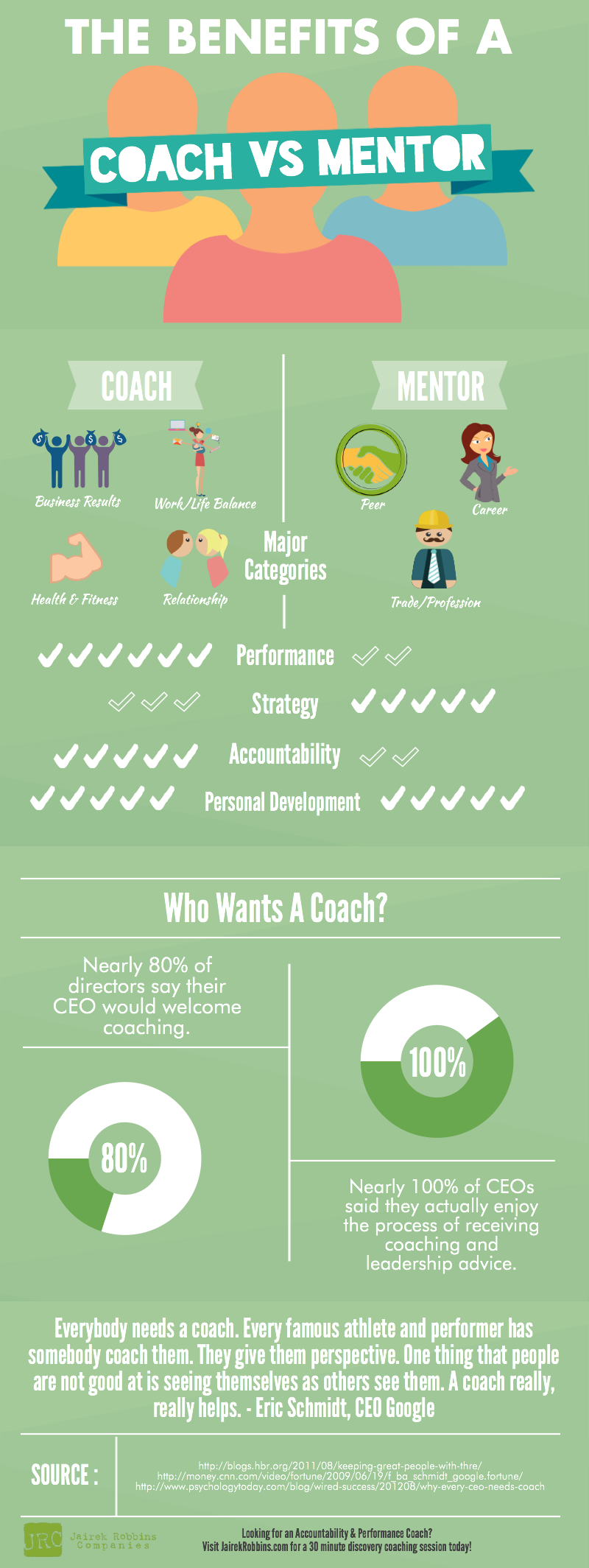 benefits of a coach vs mentor. best way to have more
