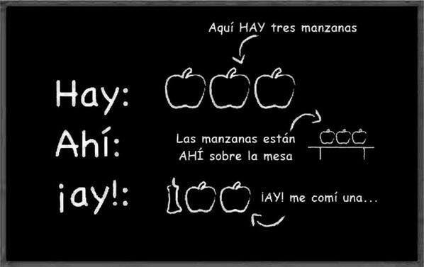 Diferencia Entre Hay Ahí Y Ay Hablar Y Escribir Bien Lenguaje Ortografía Sintaxis