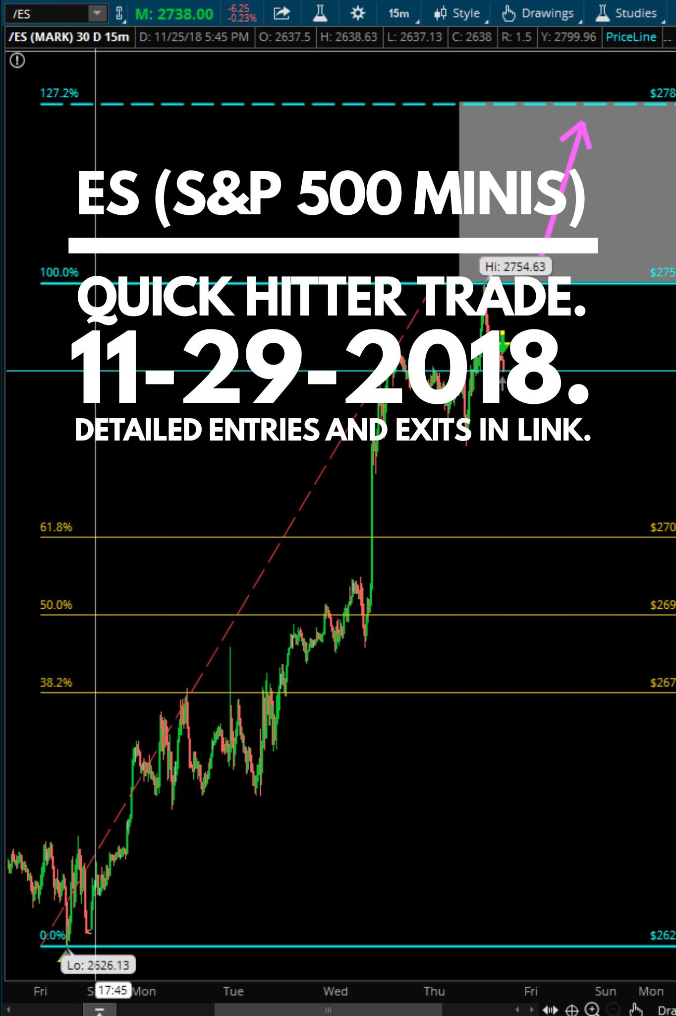 The S P 500 Es E Minis Quick Hitter Trade For 11 29 2018
