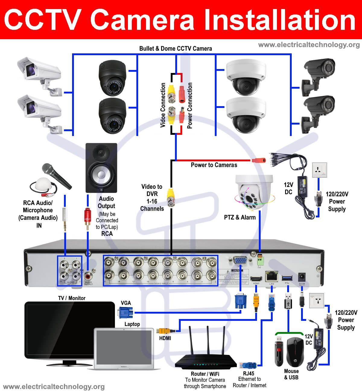 How To Install A Cctv Camera Cctv Camera Installation With Dvr Cctv Camera Installation Cctv Camera Security Camera Installation