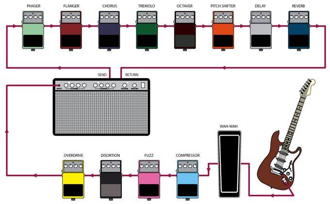 Proper Pedalboard Order Guitar Bass Rig Pinterest