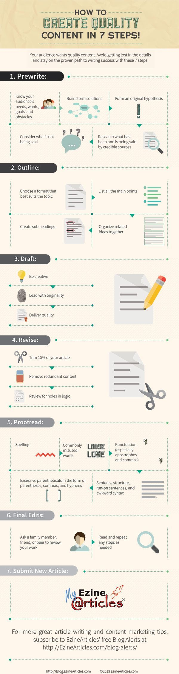 Content marketing, Im sure youve heard of it. Did your eyes glaze over? Or maybe you put it on the never ending entrepreneur to do list...  Yep thats what a lot of businesses do, so dont feel bad or ashamed we all do it! I recently found this infographic from...