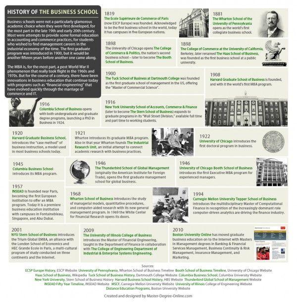 History of Business School B-School Pinterest History timeline - new blueprint lsat installment plan