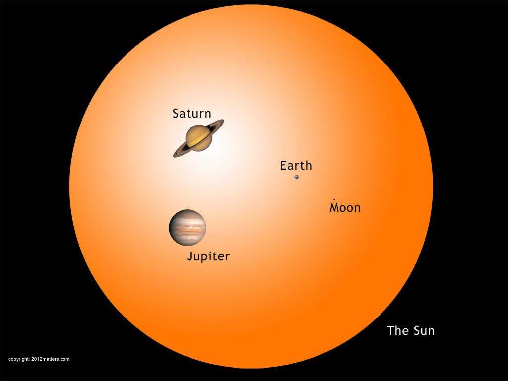 El Sol comparado con algunos miembros de nuestro Sistema Solar