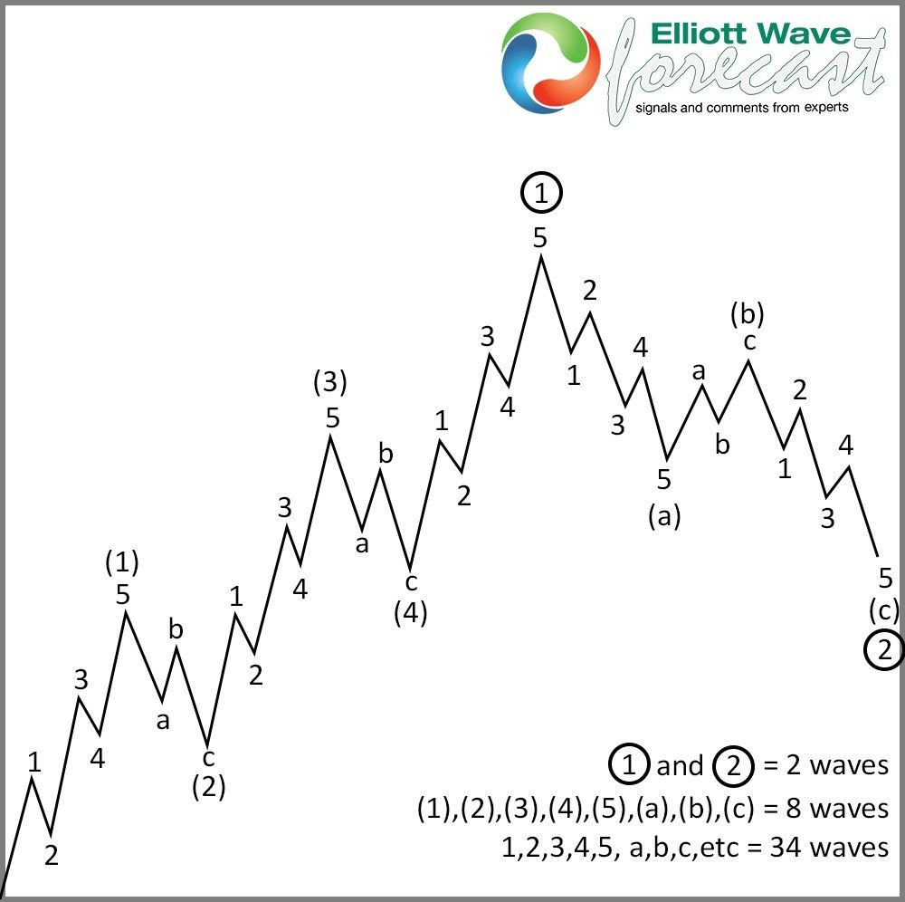 5 Waves Advance In Elliott Wave Theory Impulse Wave Wave