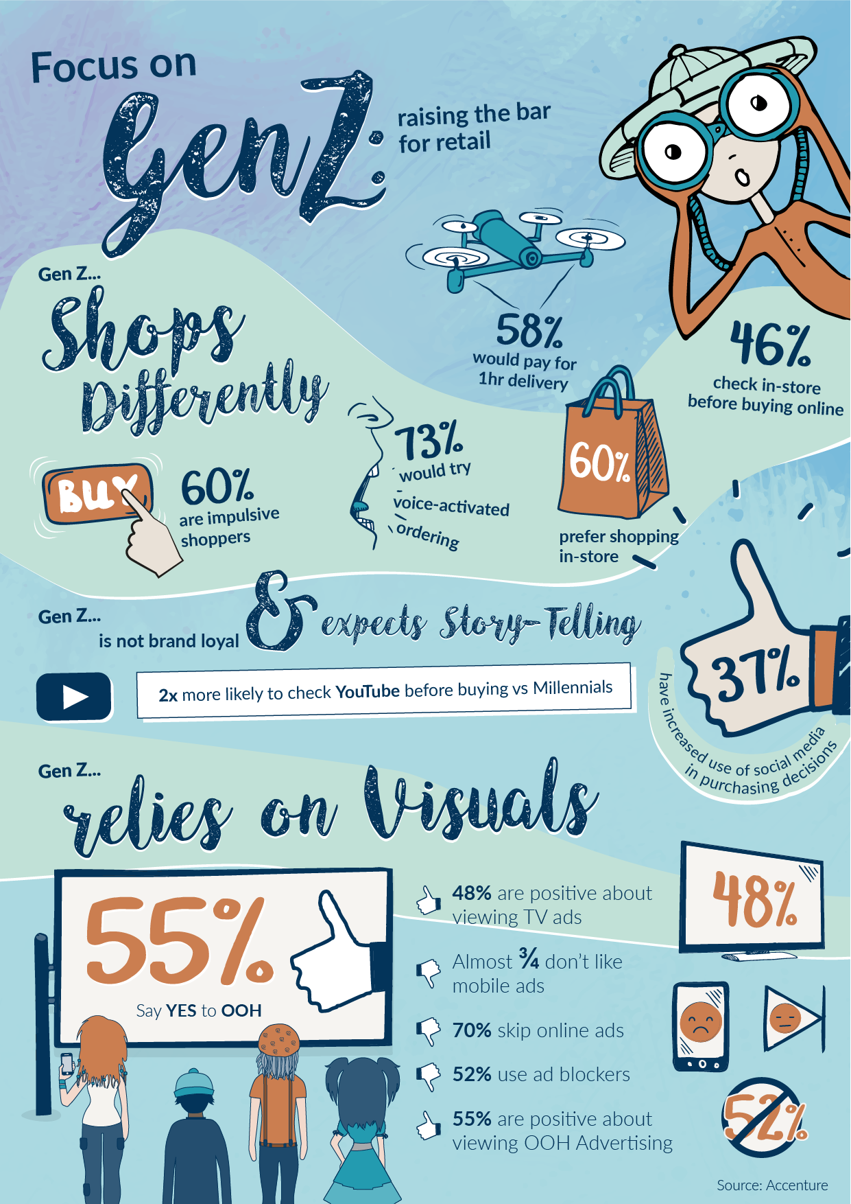 Focus On Gen Z Raising The Bar For Retail Infographic Infographic Marketing Business Inspiration Quotes Generational Differences