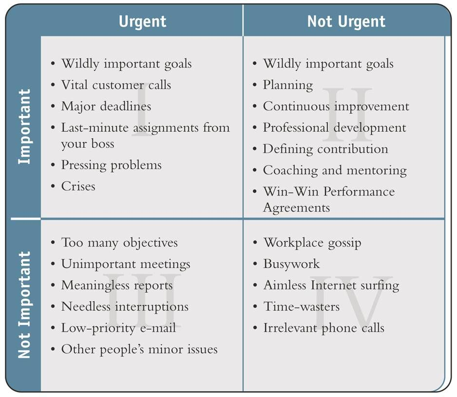 Image result for urgent vs important covey