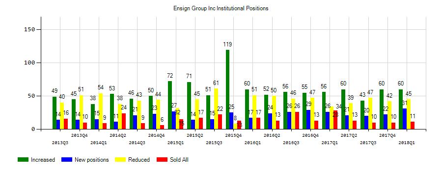 The Ensign Group Inc Ensg Reaches 39 55 52 Week High 12