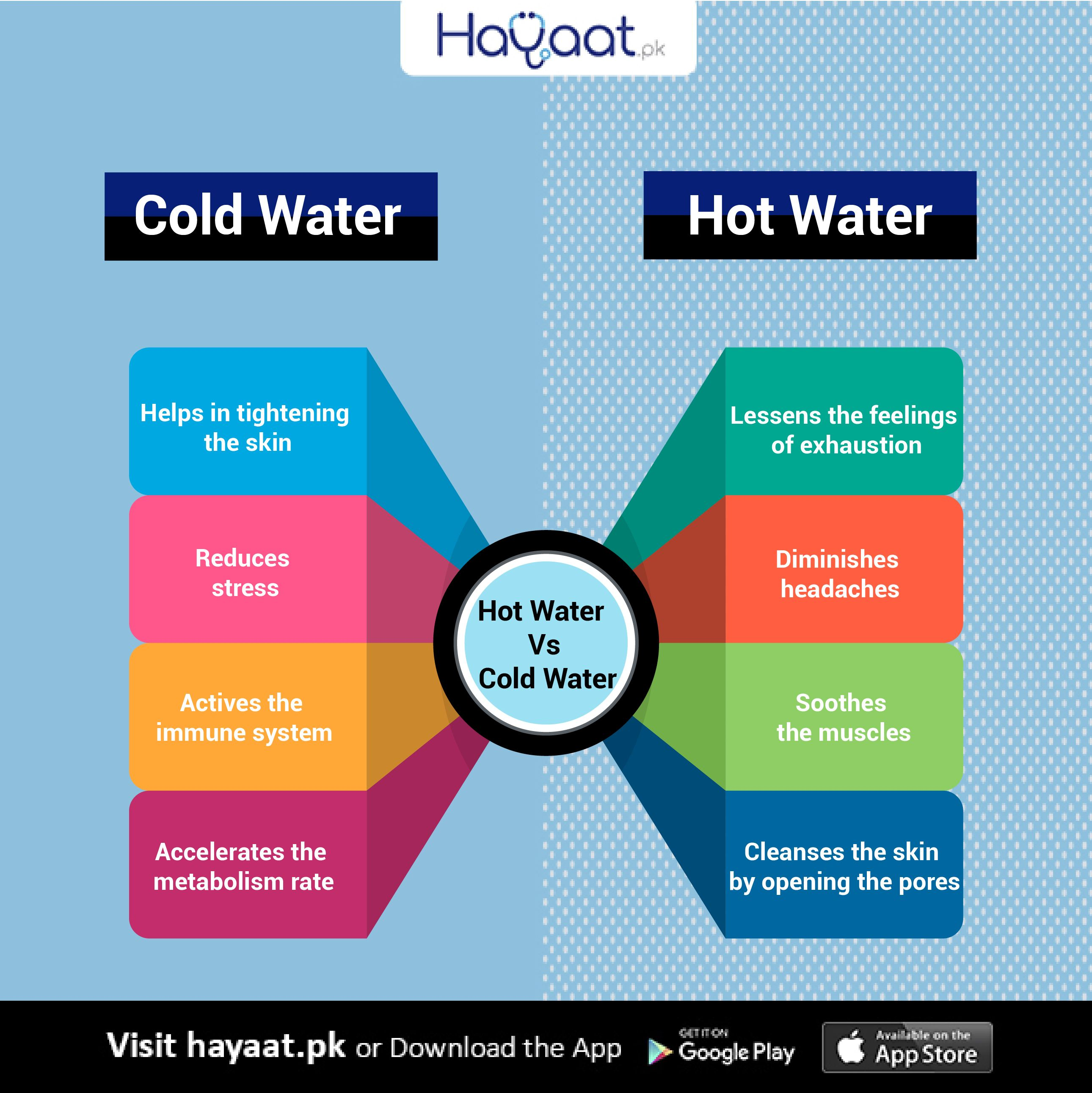 Do You Prefer Hot Water Or Cold Water For Having A Bath Whatever