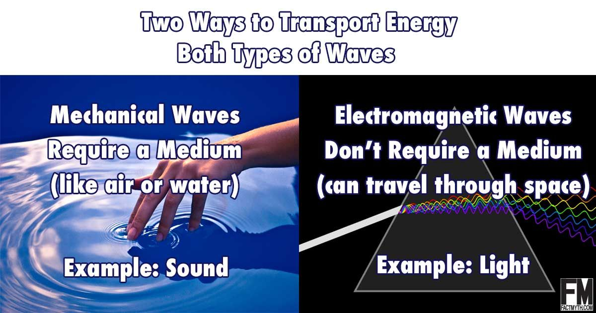 There are two types of waves: mechanical waves like sound that must