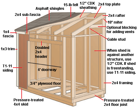 Build a Lean-To Shed | backyard | Pinterest | Diagram ...
