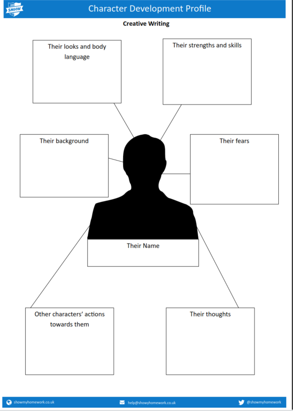 Character development profile template | the write path | Pinterest ...