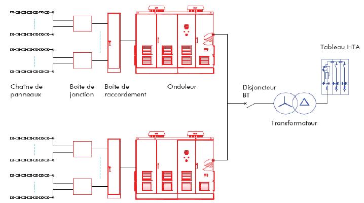 Figure 2 7 sch ma lectrique d une centrale pv avec poste integr sch ma lectrique d une - Schema d implantation electrique ...