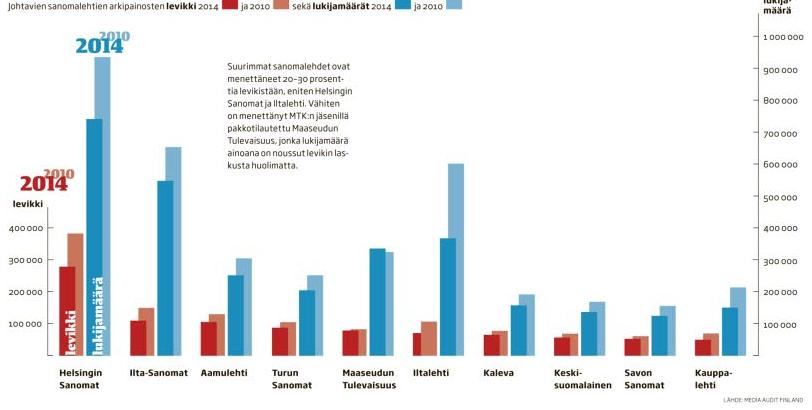 Suurimmat sanomalehdet ovat menettäneet 20–30 prosenttia levikistään, eniten Helsingin Sanomat ja Iltalehti, kertoo Kansan uutiset.