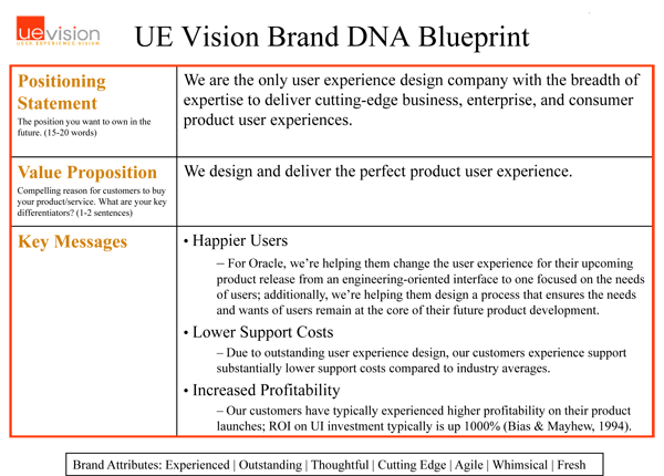 Uevision brand blueprint i branding pinterest uevision brand blueprint malvernweather Choice Image