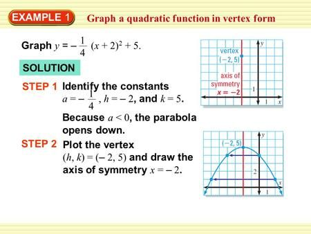 Example 1 Graph A Quadratic Function In Vertex Form 14