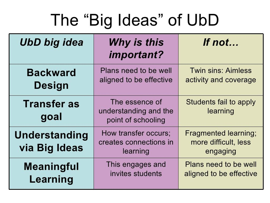 Understanding By Design The Basics Curriculum Design Curriculum Mapping Curriculum Development