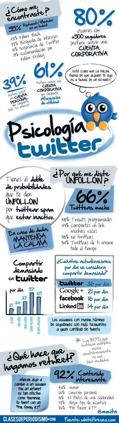 Psicología de Twitter | #infografía