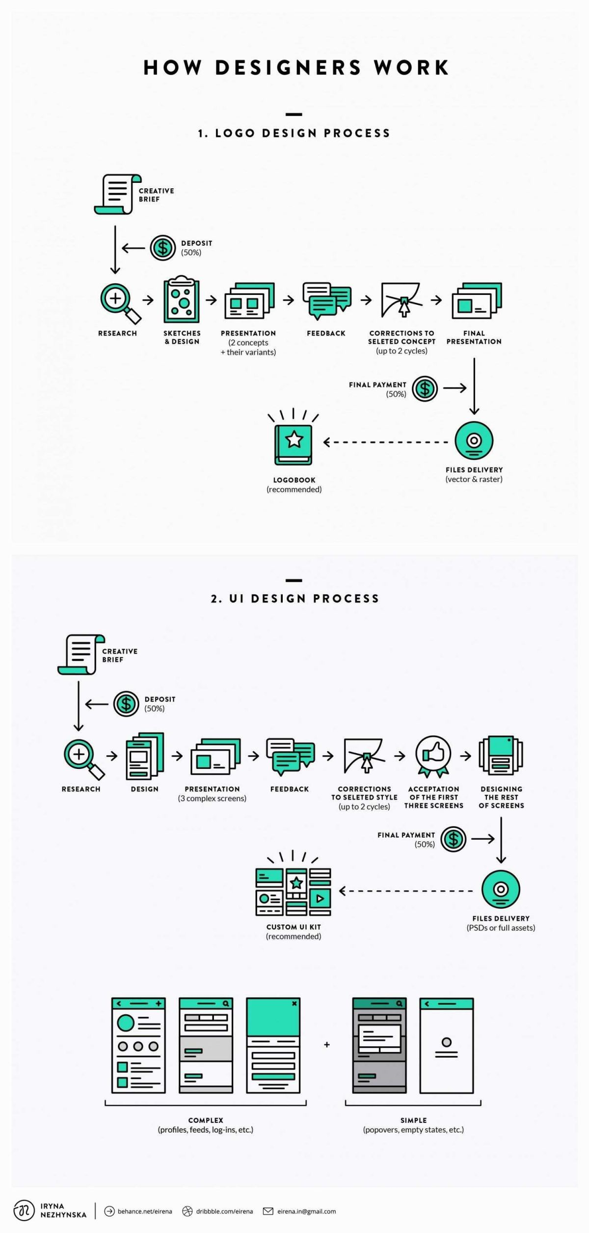 80 Beautiful Stock Of Behaviour Flowchart Template Logo Design Process Graphic Design Tips Web Design