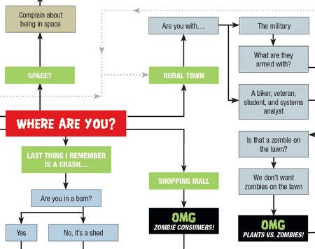 will you survive the zombie apocalypse flow chart - Flowchart Drawer