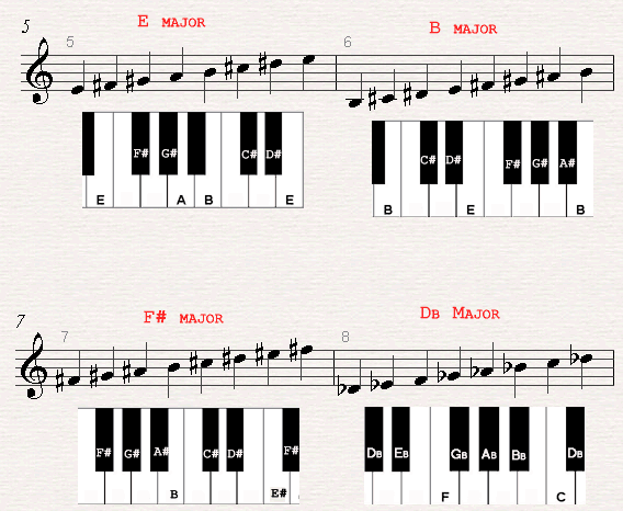 A chord chard of a E major, B major, F# major and Db major scales ...