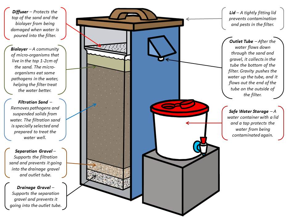 Description of biosand filter parts get involved at www