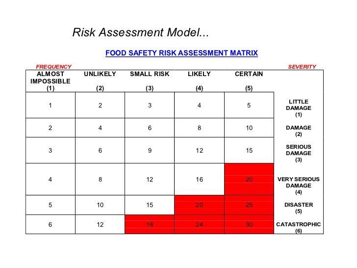 Image result for food safety risk assessment form notes - risk assessment