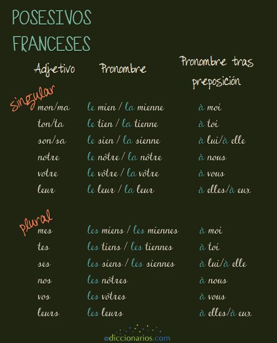 Posesivos franceses Diccionarios.com (@diccionarioscom) | Twitter
