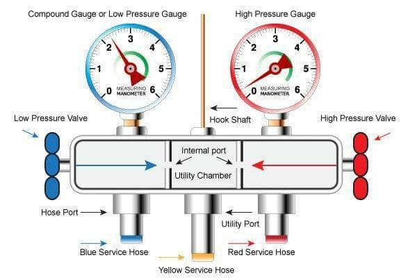 Manometro 1 Refrigeration And Air Conditioning Hvac Air Conditioning Hvac Technician Tools