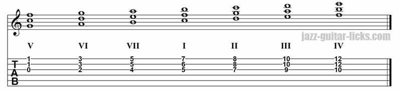 Quartal Harmony Of C Major Scale On Strings 32 And 1 Msica