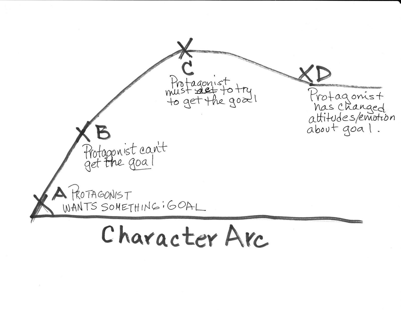CHARACTER ARC | Writing centers, Writing prompts and Language arts