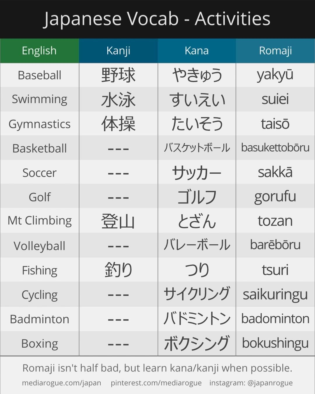 How To Say Sports Activities Names In Japanese Video Japanese Language Lessons Japanese Language Learning Learn Japanese Words
