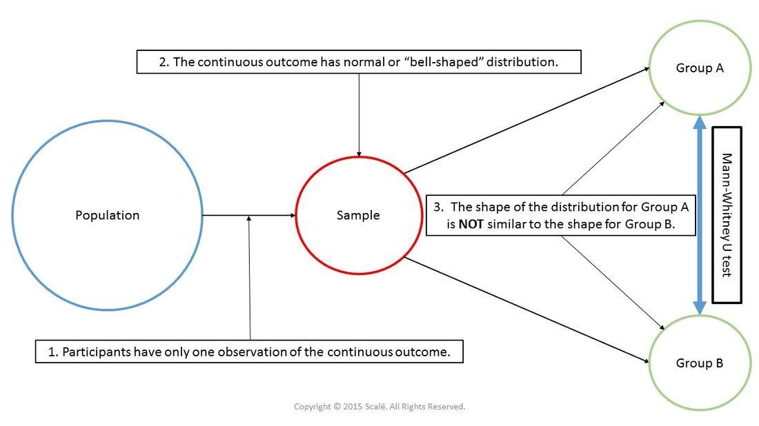 Homogeneity Of Variance And Mann Whitney U Anova Statistics