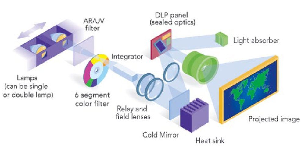 Image Result For Lcd Projector Diagram Lcd Projector Projector Color Filter