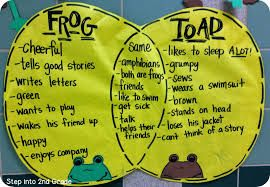 Frog And Toad Venn Diagram Wiring Reversing Circuit Google Search Classroom