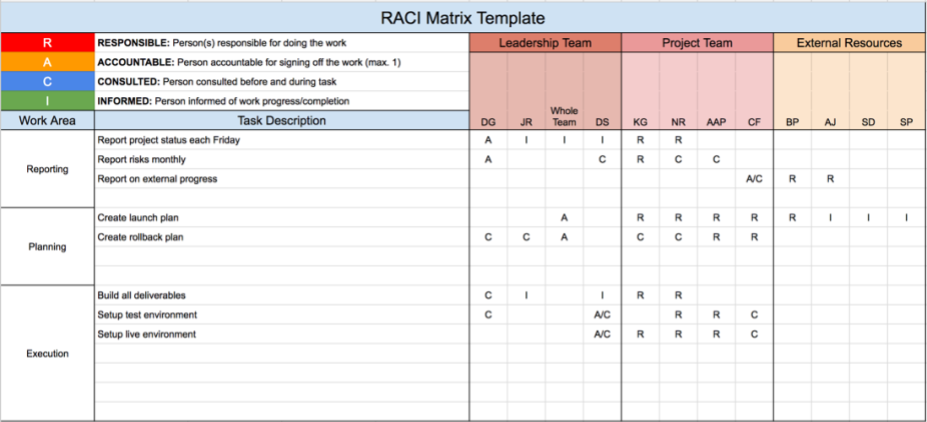 Raci Matrix Template  Templates    Management And