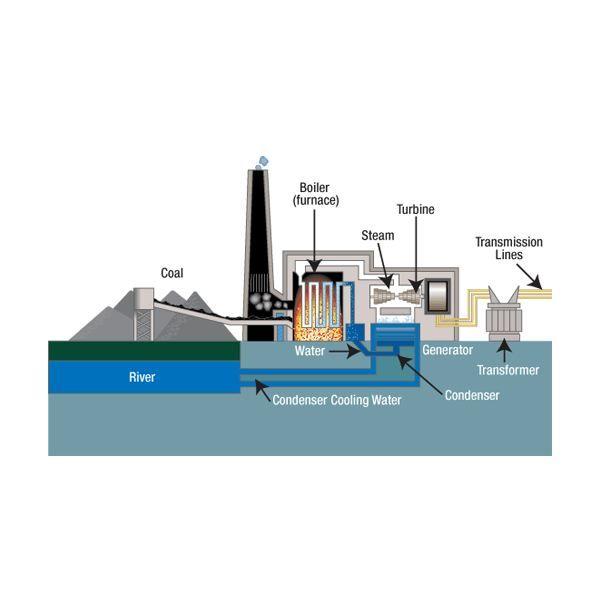 568f9b6819b8786a4f2cc2e46bb0a5783b0e3f53 Large Jpg 600 600 Coal Fired Power Plant Steam Turbine Thermal Power Plant