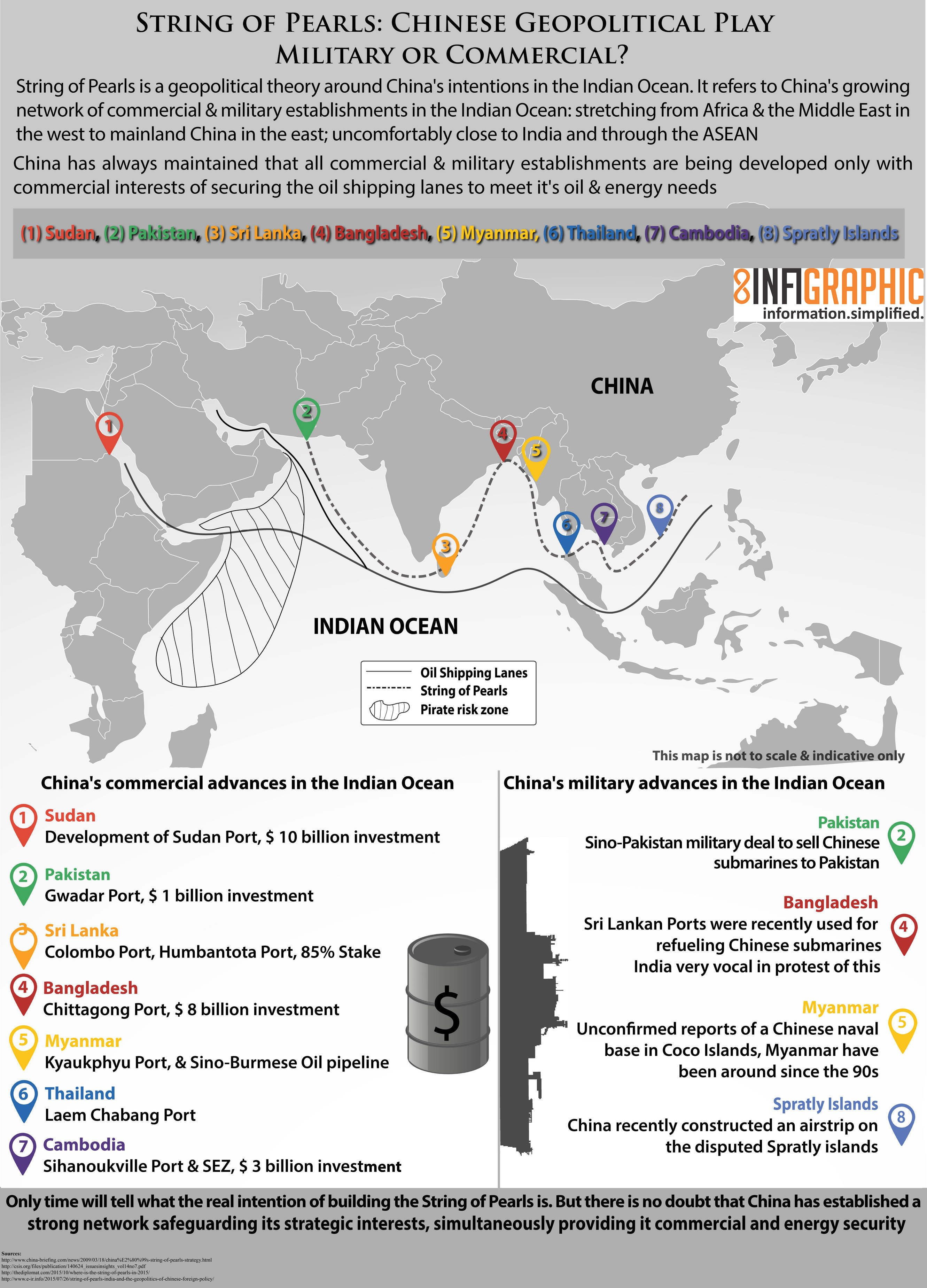 This infographic briefly captures China's geopolitical