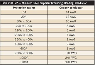 Nec table for ground wire size gallery wiring table and diagram nec ground wire size table images wiring table and diagram sample nec code ground wire size greentooth Choice Image