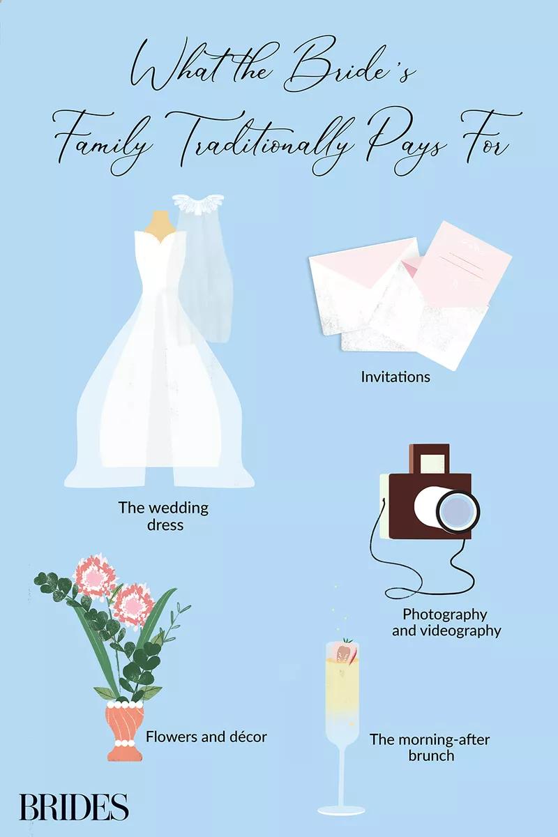 Pin On Wedding Advice