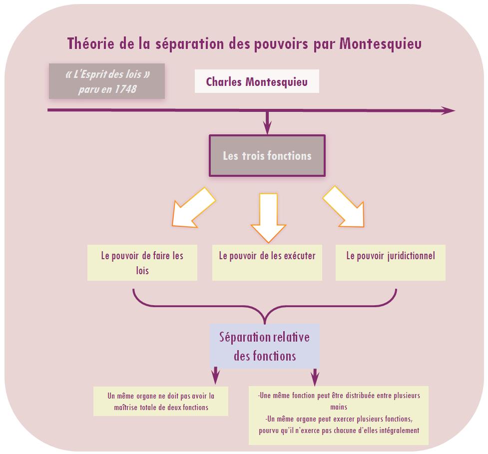 Unjf Droit Constitutionnel 1 Theorie Generale De L Etat Histoire Constitutionnelle De La France Fac De Droit Cours De Droit Etudiants En Droit